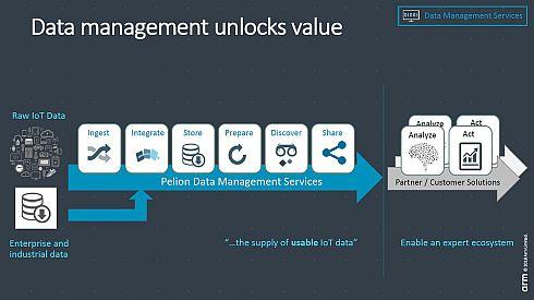 トレジャーデータの「CDP」はIoTのデータ管理を容易にする