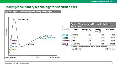 さまざまなバッテリー技術のハイプサイクルと性能比較