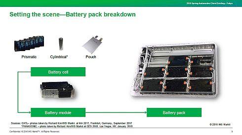 電池パックは複数の電池モジュールから、電池モジュールは複数の電池セルから構成される