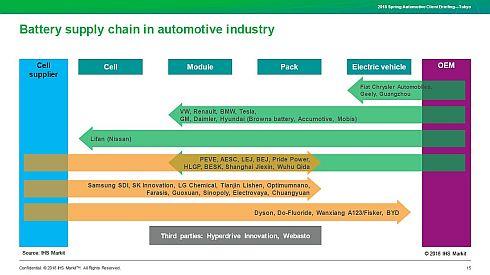 自動車業界におけるリチウムイオン電池のサプライチェーン