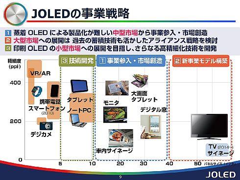 JOLEDの事業戦略