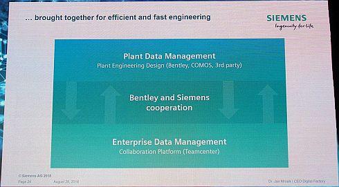 ベントレーシステムズとシーメンスの提携でプロセス産業におけるデータ管理の分断を解消する