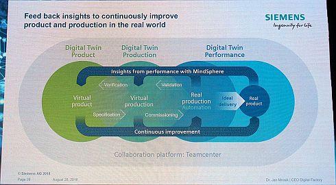 デジタルツインを実現するシーメンスの包括的アプローチ
