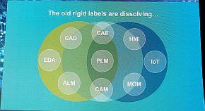 製品カテゴリーによる境界は消えていく