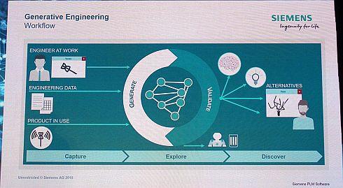 ジェネレーティブエンジニアリングのイメージ