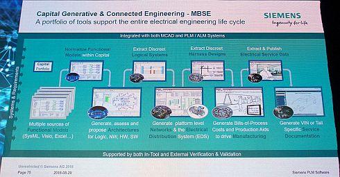機能モデルの入力以降のプロセスは、製造やサービスドキュメントの出力に至るまで自動化できる