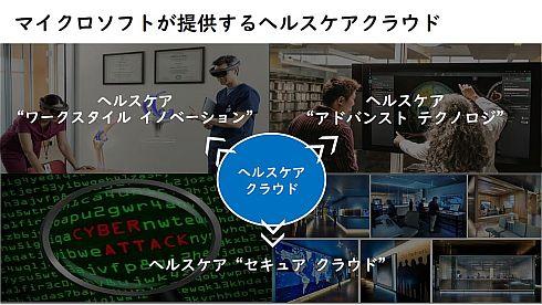 日本マイクロソフトのヘルスケア分野向けのクラウド展開