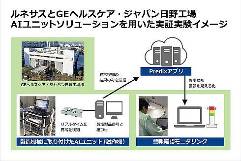 GEヘルスケア・ジャパン日野工場における「AIユニットソリューション」を用いた実証実験のイメージ