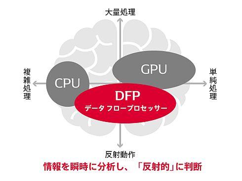 エヌエスアイテクスが開発を進めるDFPの特性
