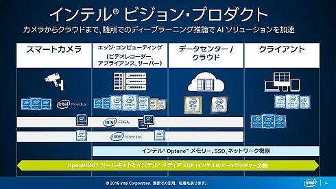 インテルのコンピュータビジョン向け製品群
