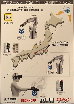 「力触覚伝達型遠隔操作システム」の構成