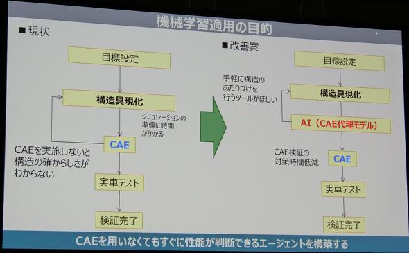 caeの代わりにaiでボンネットの構造を分析 頭部傷害値が誤差5 で一致