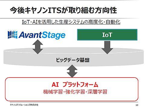 「AvantStage」の提案にIoTやAIの活用をからめていく
