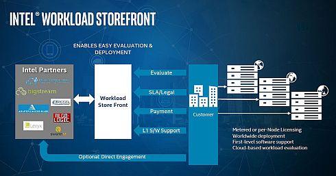 「Intel Workload Storefront」の概要