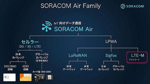 「SORACOM Air」のラインアップ