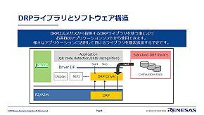 DRPライブラリとソフトウェア構造