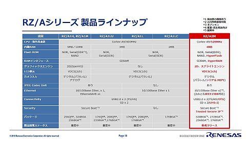 「RZ/Aシリーズ」における「RZ/A2M」の位置付けと性能仕様(クリックで拡大) 出典:ルネサス エレクトロニクス