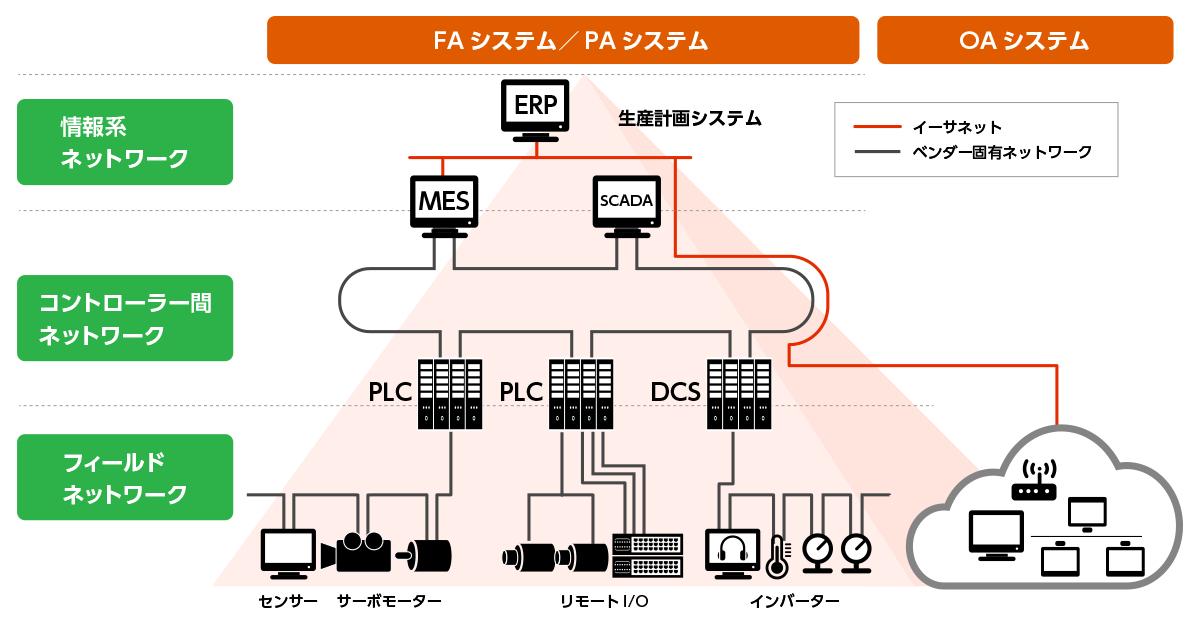 いまさら聞けないOPC UA入門(1):なぜ工場ネットワークで「OPC