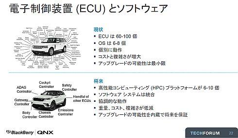 自動車のECUとソフトウェアに変化が訪れる