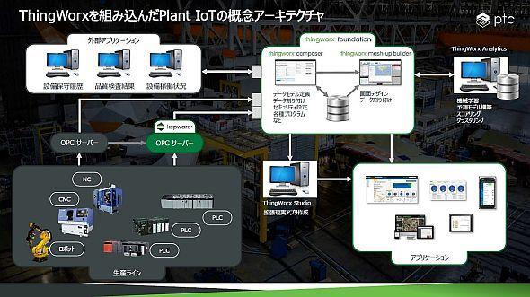「ThingWorx」を用いた工場におけるIoT活用のイメージ