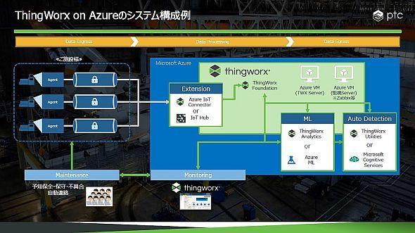 「Microsoft Azure」上で動作する「ThingWorx」のイメージ