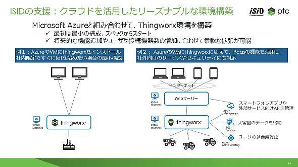 「Microsoft Azure」により柔軟性の高いスケーラビリティを実現できる