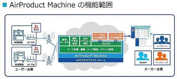 「AirProduct Machine」の機能イメージ