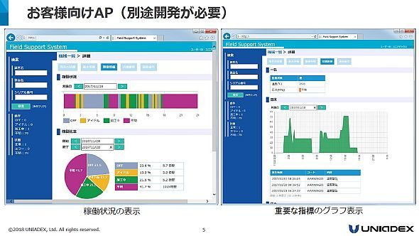 「AirProduct Machine」と連携する個別開発IoTアプリケーションの画面イメージ