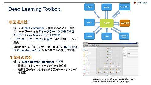 「Deep Learning Toolbox」で拡張された機能
