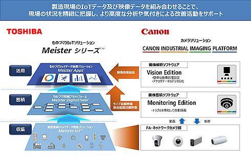 東芝デジタルソリューションズとキヤノンのスマートファクトリー分野における協業のイメージ
