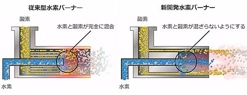 新開発の水素バーナーにおける水素と酸素が混ざらないようにする機構