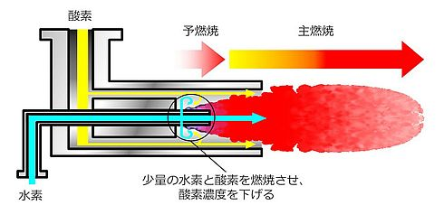 新開発の水素バーナーにおける酸素濃度を下げる機構