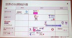 世界の5G商用サービスの開始時期