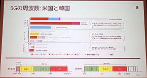 米国と韓国における5Gの周波数
