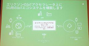 IoTアクセラレータプラットフォーム上にエコシステムを構築