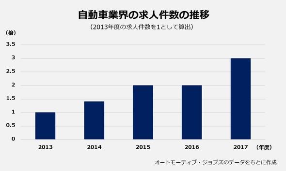 自動車業界の求人件数の推移