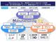 スマート工場の実現へ、IoT活用工場ソリューションを提供開始