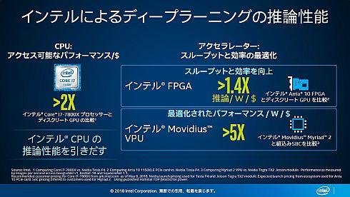 インテルは、同社製品のコスト当たり、ワット当たりの性能の高さを訴える