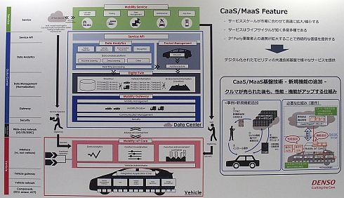 デンソーのCaaS/MaaS基盤技術の概要