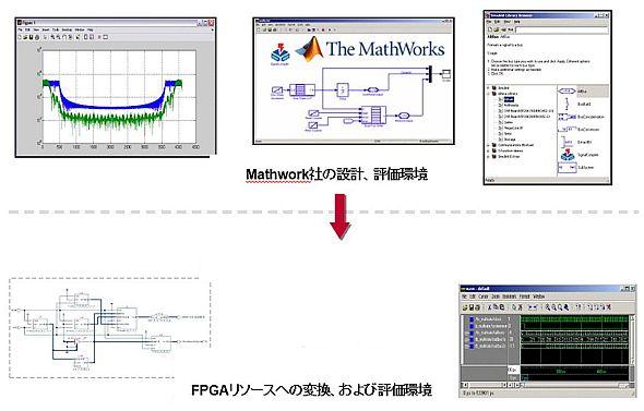「Simulink」モデルからFPGAリソースへの変換イメージ