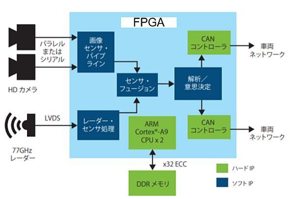 車両前方を検知するカメラとレーダーのフュージョンシステムへのFPGA適用イメージ