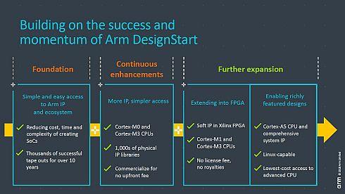 「DesignStart」の沿革