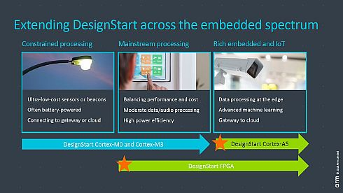 広がる「DesignStart」の対応範囲