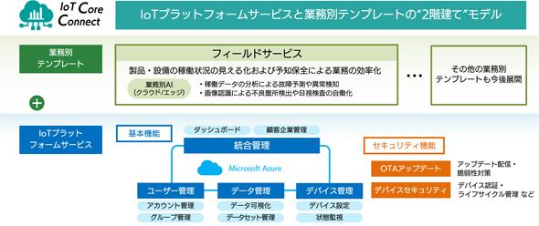 """「IoT Core Connect」は""""1階""""の基本機能と、その上に乗る""""2階""""の業務別テンプレートから構成される"""