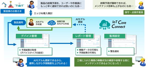 「IoT Core Connect」を用いた故障予測による予知保全ソリューションのイメージ