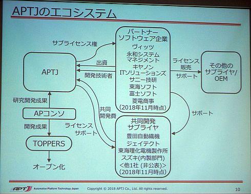 APTJのエコシステム