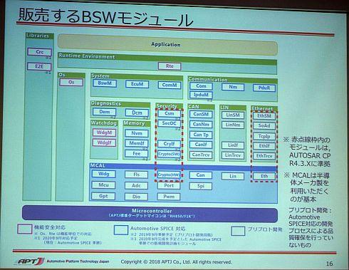 APTJが販売するBSWモジュール