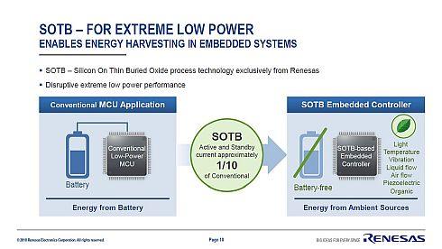SOTB技術を採用した「R7F0E」の消費電力は、一般的な低電力マイコンの約10分の1