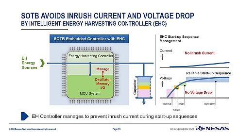 「R7F0E」はEHCにより起動時の突入電流に起因する誤動作を防げる