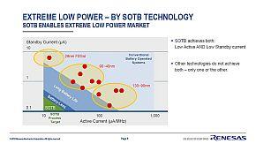 SOTB技術はアクティブ時の消費電力とスタンバイ時の消費電力を両方削減できる